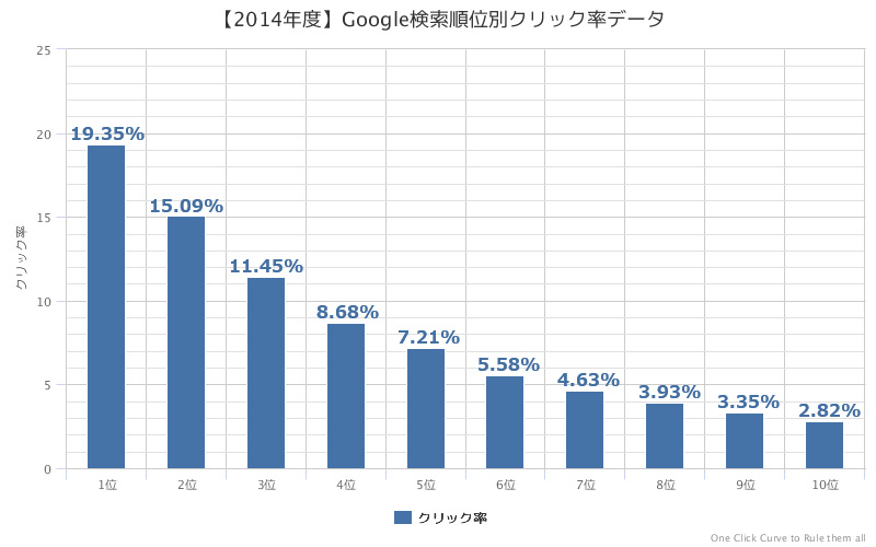 【2014年度】Google検索順位別クリック率データ