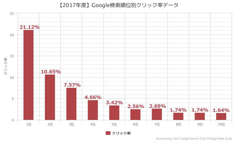 【2017年度】Google検索順位別クリック率データ