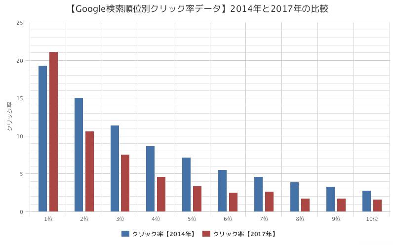 【Google検索順位別クリック率データ】2014年と2017年の比較